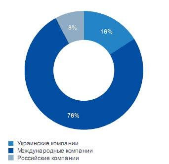 Распределение спроса по странам происхождения