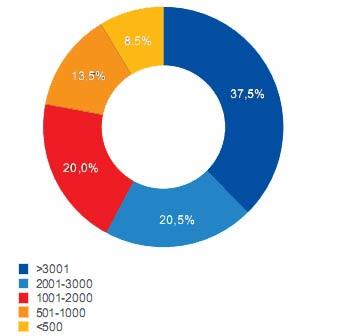 Распределение спроса по размеру помещений