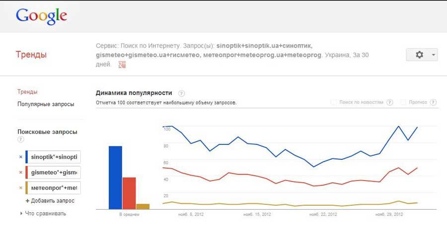 SINOPTIK.ua