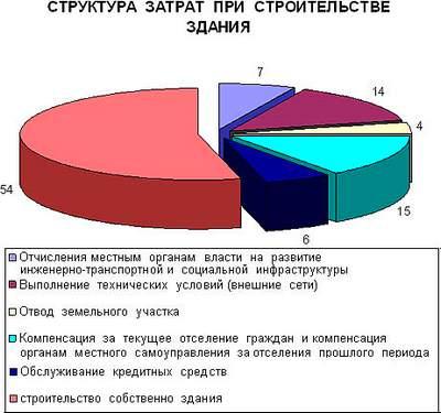 """Затраты на строительство, по данным """"Созидатель"""""""