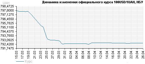Изменения курса валют