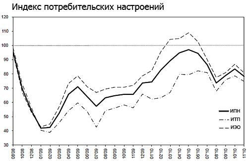 индекс потребительских настроений