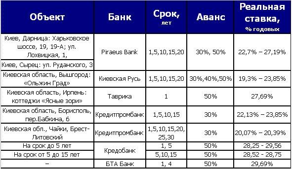 ипотека первичный рынок
