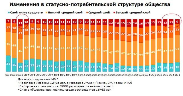 Растет число украинцев, которым не хватает денег даже на еду
